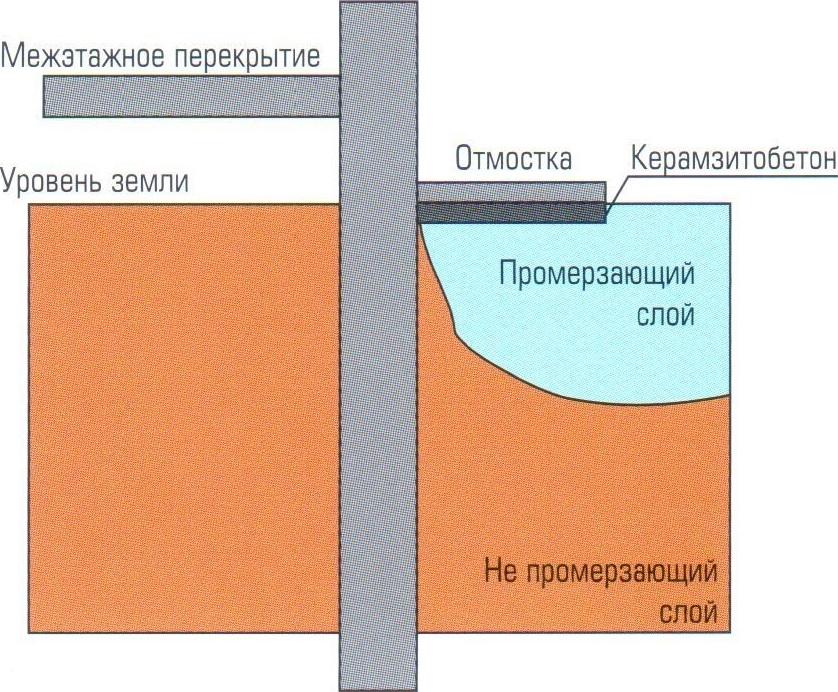 Отмостка керамзитобетон уфа купить бетон недорого