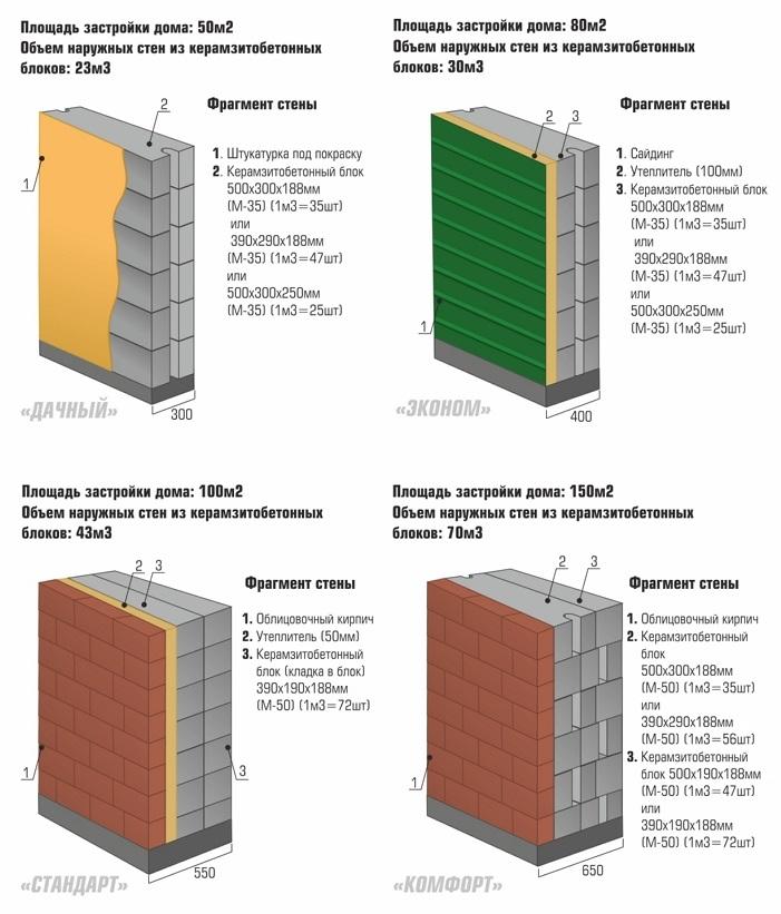 Однослойная стена керамзитобетон растекающиеся бетонные смеси